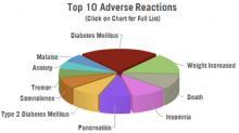Grafico a torta sugli effetti indesiderati dei neurolettici